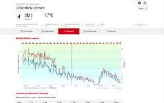 Wetterdaten Gollendorf